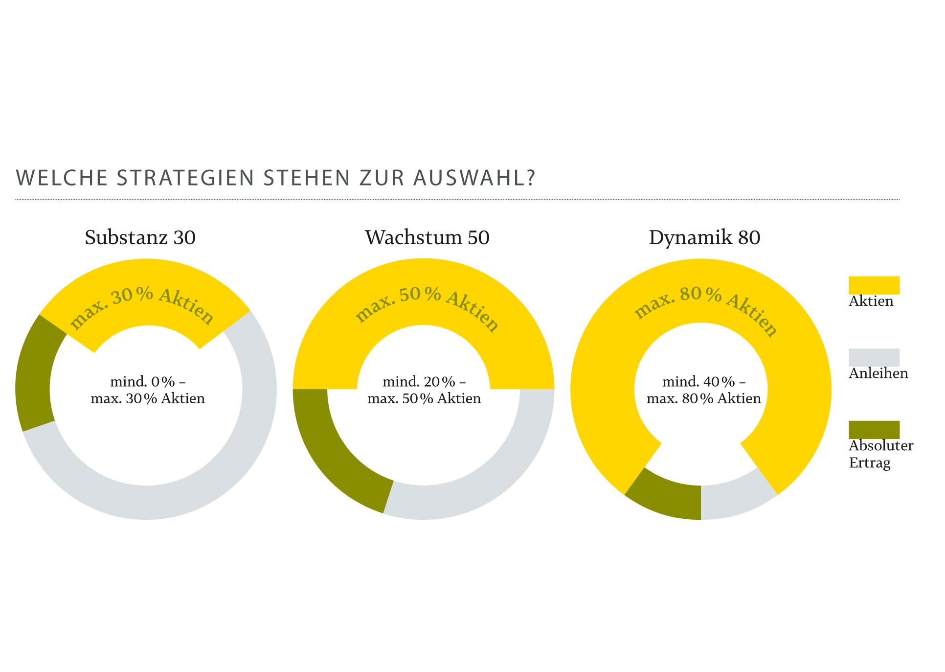 Pax-Vermögens-Konzept - Welche Strategien stehen zur Auswahl?