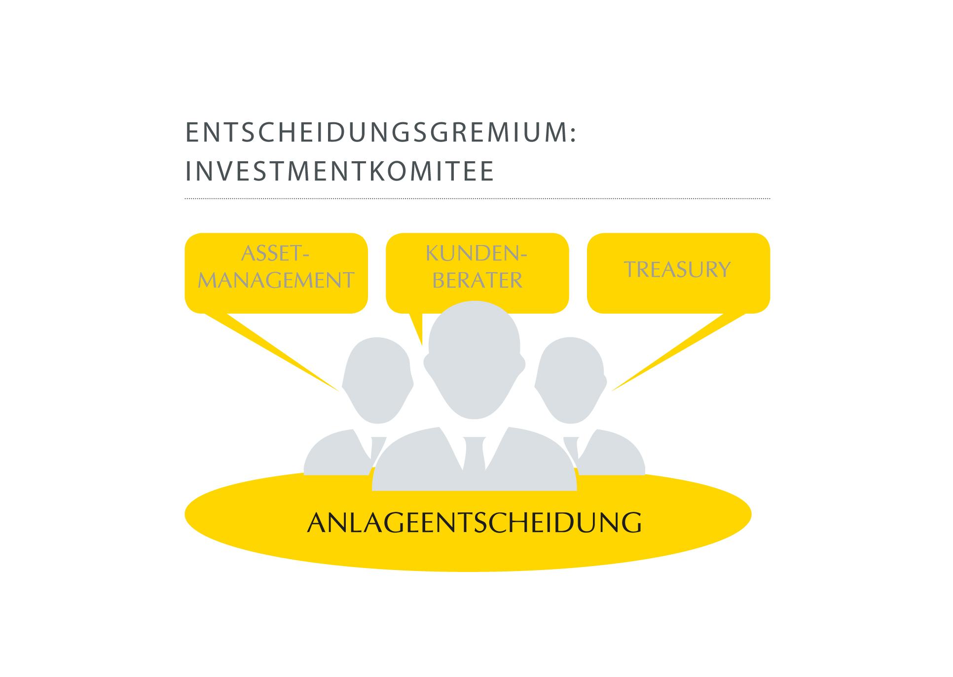 Pax-Vermögens-Konzept: Entscheidungsgremium Investmentkomitee