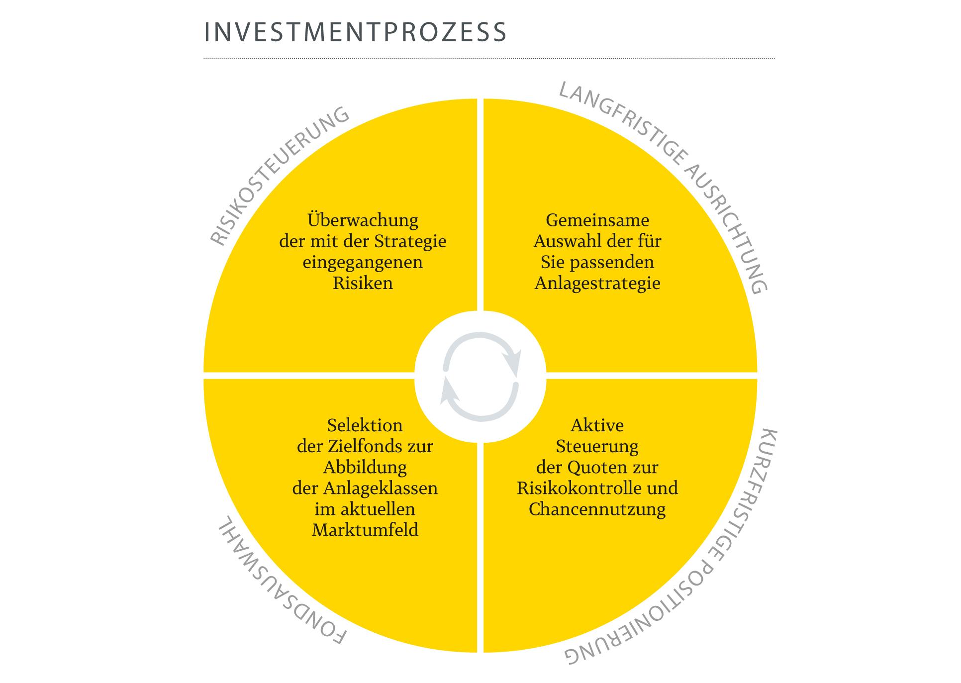 Pax-Vermögens-Konzept: Investmentprozess