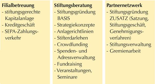 Stiftungen - Strategische Beratung